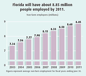 Florida Non-Farm Employees Chart